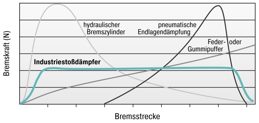 ACE_Stoßdämpfer_Diagramm_VergleichCharakteristik