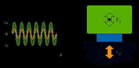 Schwingungsdämpfung – effiziente Lösungen gegen Vibrationen und Lärm