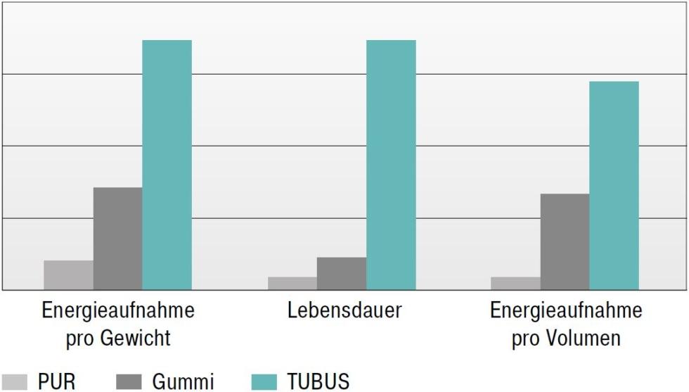 ACE TUBUS Energieaufnahme Vergleich mit Gummi und pur